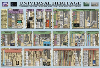 Universal Heritage Timeline  Wall Poster